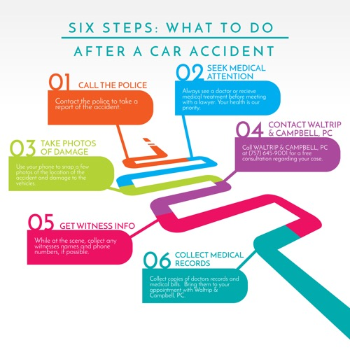 Six Steps: What to do After a Car Accident from Waltrip & Campbell, PC
